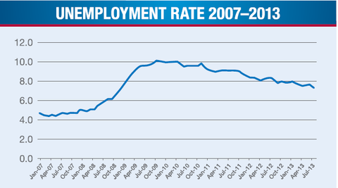27economix-unemployment-blog480